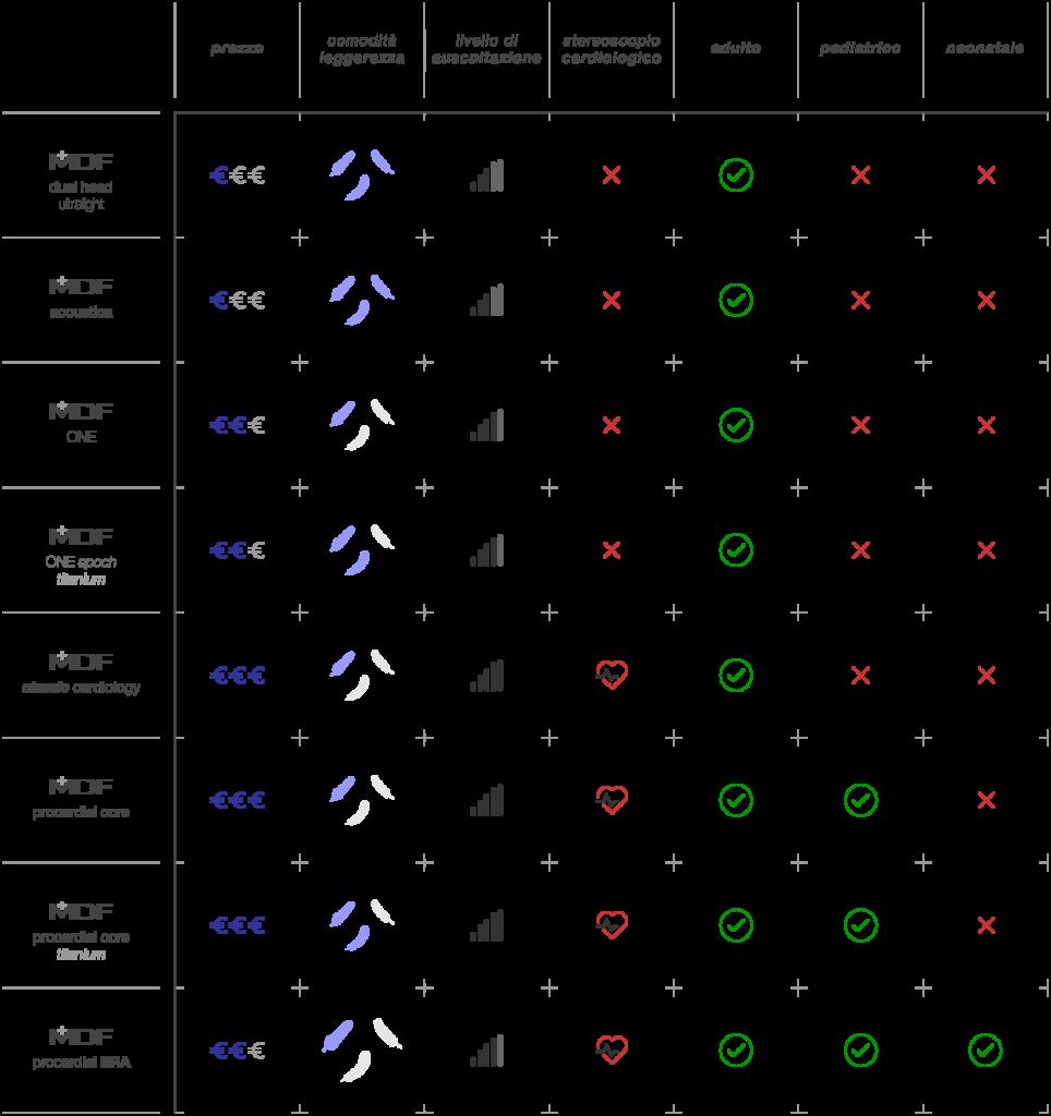 tabella confronto stetoscopi mdf
